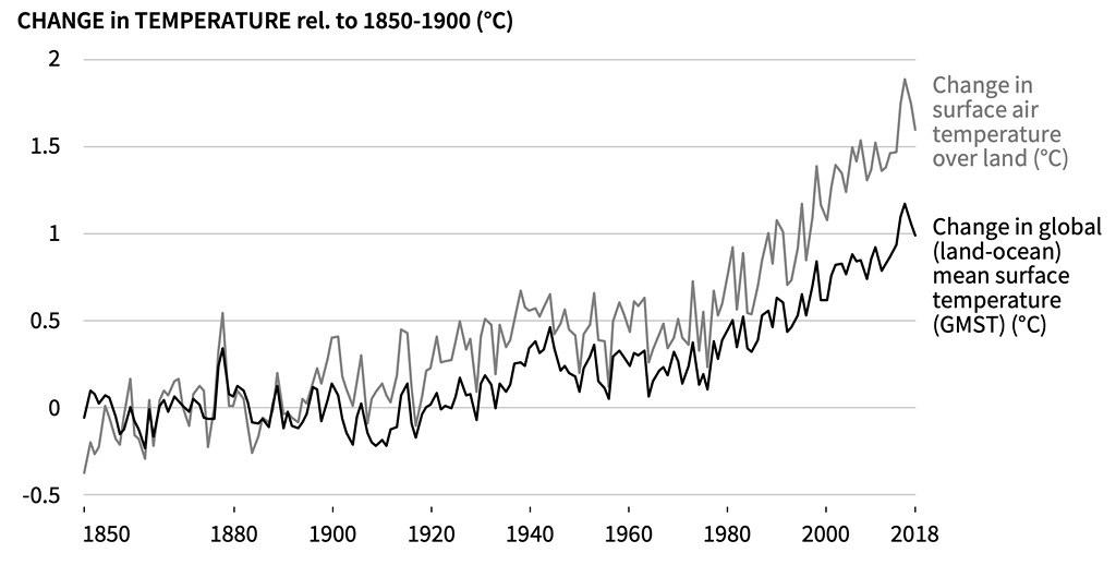 儀器觀測期間地表氣溫(灰線)和全球平均表面溫度(黑線)的演變。土地溫度為柏克萊、CRUTEM4、GHCNv4和GISTEMP資料集的平均值,顯示為偏離1850-1900的全球平均值。全球溫度為HadCRUT4、NOAAGlobal Temp、GISTEMP和Cowtan&Way資料集的平均值。資料來源:IPCC土地報告,圖SPM.1a。