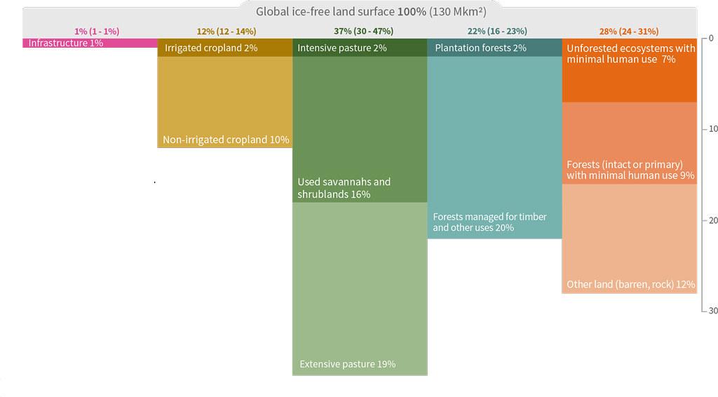 目前全球陸地表面的使用方式。色塊表示當前(2015年)全球土地使用和管理的程度,分為五大類,包含類別中的不確定範圍。「已用地」指人類定居處、人類管理的草地、林地和農田。「未用地」是指貧瘠的土地、未管理的草生地和林地。資料來源:IPCC土地報告,圖SPM.1c。