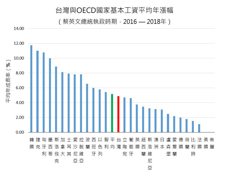 資料來源:OECD.Stat/製圖:高教工會青年行動委員會