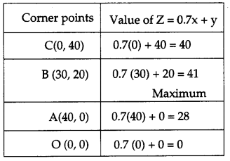 CBSE Previous Year Question Papers Class 12 Maths 2018 63
