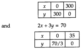 CBSE Previous Year Question Papers Class 12 Maths 2017 Outside Delhi 72
