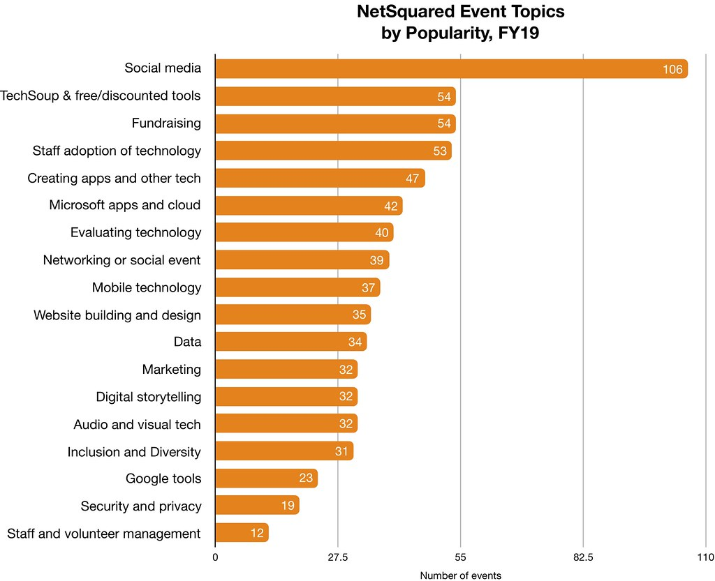 NetSquared Most Popular Topics for FY19