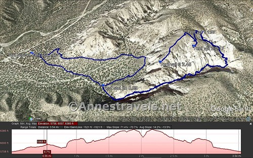 Visual trail map and elevation profile for the trail in Kasha-Katuwe National Monument, New Mexico