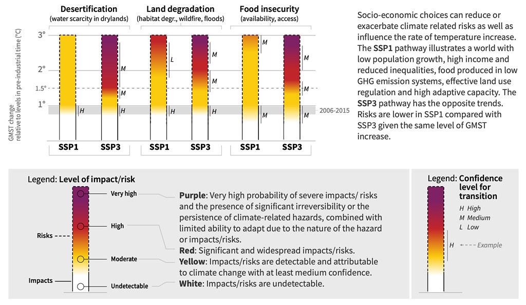 不同社經途徑(SSP1和SSP3)如何影響氣候相關風險。顏色代表影響/風險水準,紫色表示「非常高」的風險和「顯著的不可逆性」,氣候相關的危害和有限的適應能力,白色表示沒有可偵測到和可歸因於氣候變遷的影響。字母表示調查結果的信心水準(「L」代表低,「M」代表中等,「H」代表高)。資料來源:IPCC土地報告,圖SPM.2B。