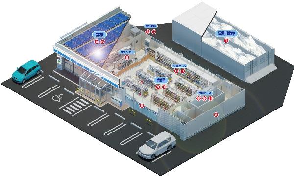 *圖說:羅森的「雪貯蔵空調連動系統」位於圖片右上處。(出處:羅森)