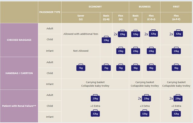 5276 What is the Saudi Airlines baggage allowance limit 03