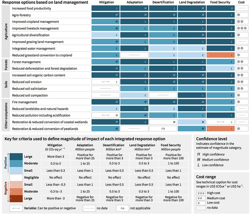 圖中顯示各種吸碳技術的潛在影響。淺到深綠色表示正面影響,淺到深紅色表示負面影響。實施該技術的潛在成本在最右側用點點表示。英文字母代表調查結果的信心水準(「L」代表低,「M」代表中等,「H」代表高)。資料來源:改編自IPCC土地報告圖SPM.3A。