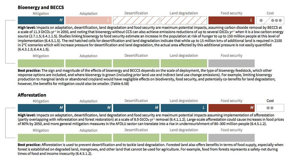 「大量運用」與「最佳實踐」生物能源和BECCS以及植樹造林的風險比較。深藍綠色表示正面效益,淺至深紅色表示負面影響。綠色表示共同利益的可能性。實施該技術的潛在成本在最右側以點典表示。英文字母代表調查結果的信心水準(「L」代表低,「M」代表中等,「H」代表高)。資料來源:改編自IPCC土地報告圖SPM.3B。