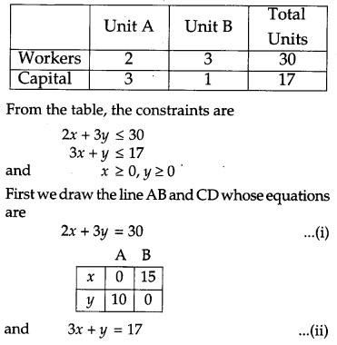 CBSE Previous Year Question Papers Class 12 Maths 2013 Outside Delhi 68