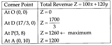 CBSE Previous Year Question Papers Class 12 Maths 2013 Outside Delhi 70
