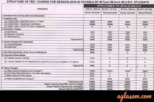 fee structure 2 roorkee