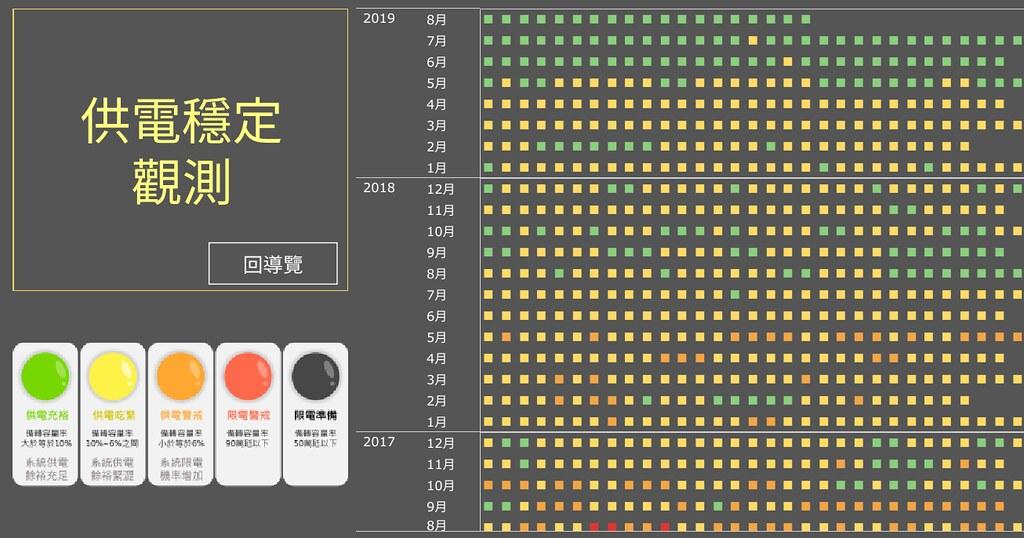 兩年來的供電燈號。圖表擷取自懂能源網站