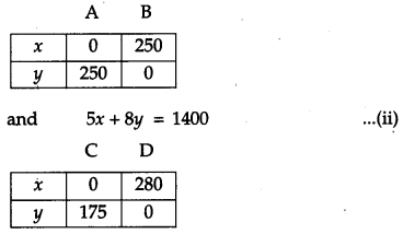 CBSE Previous Year Question Papers Class 12 Maths 2011 Outside Delhi 81