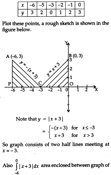 CBSE Previous Year Question Papers Class 12 Maths 2011 Outside Delhi 72