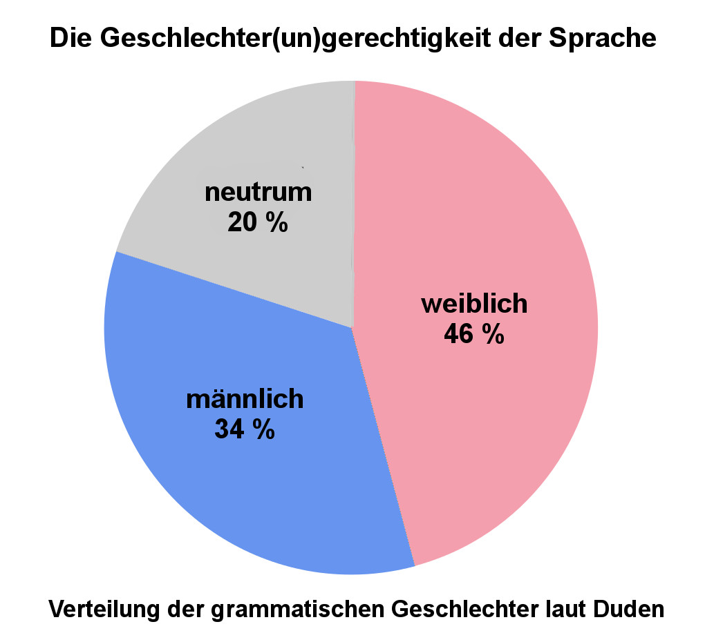 Grammatische Geschlechter