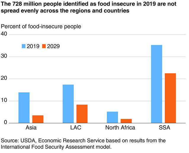 Food-insecure share of population chart