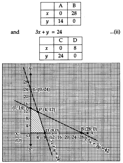 CBSE Previous Year Question Papers Class 12 Maths 2011 Delhi 72