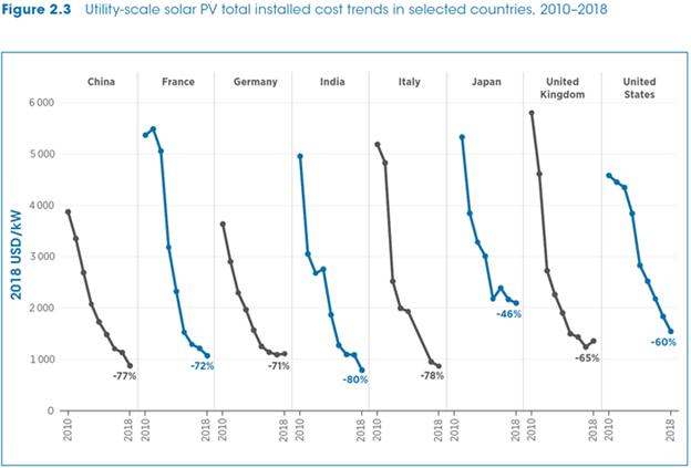 各國太陽能電廠成本皆呈跳水式崩跌。(來源:IRENA綠能發電成本報告)