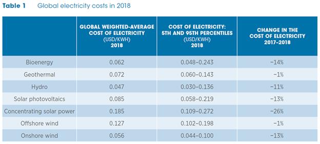 2018年各類綠能電廠成本全都下跌。(來源:IRENA綠能發電成本報告)