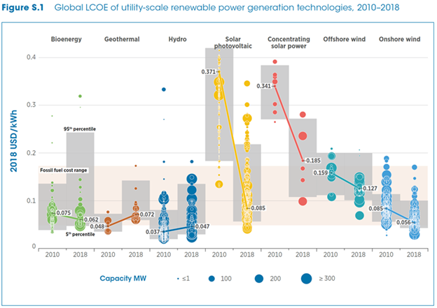 全球商業綠能電廠成本近年來快速下跌,橘底為化石燃料成本區間。 (來源:IRENA綠能發電成本報告)