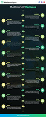 The History Of Marijuana