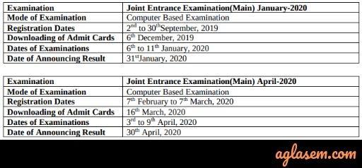 JEE Main 2020 Exam Date