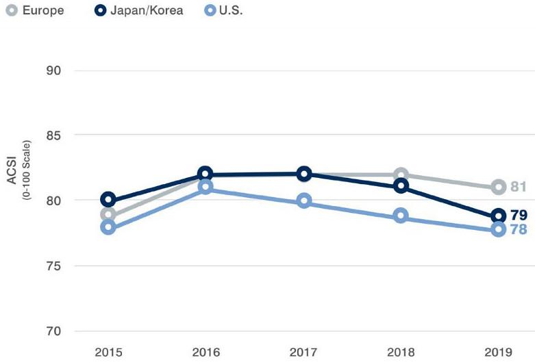 1e497cb9-2019-american-customer-satisfaction-index-2