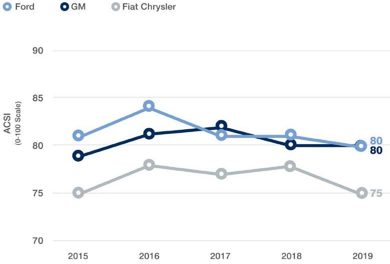 aedc41d0-2019-american-customer-satisfaction-index-3