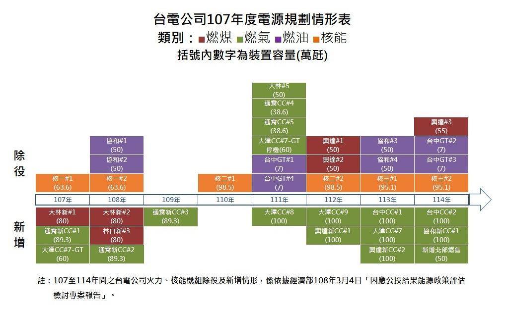 台電2018~2025年發電機組更新規畫圖。圖片來源:台電
