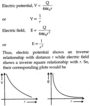 CBSE Previous Year Question Papers Class 12 Physics 2012 Delhi 9
