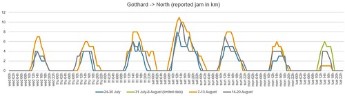 Gotthard -> North August 2019 | by -Pino-