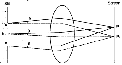 CBSE Previous Year Question Papers Class 12 Physics 2012 Delhi 33