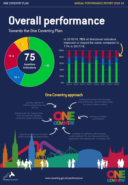 One Coventry Plan Annual Performance Report 2018-19 INFOGRAPHICS Overall performance