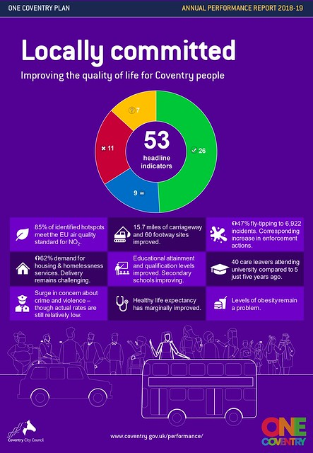 One Coventry Plan Annual Performance Report 2018-19 INFOGRAPHICS Locally committed