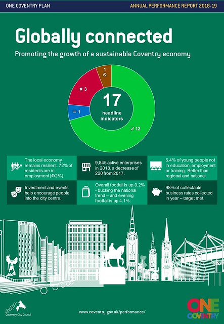 One Coventry Plan Annual Performance Report 2018-19 INFOGRAPHICS Globally connected