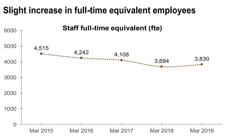 One Coventry Plan Annual Performance Report 2018-19 64 Full-time equivalent (fte) employees