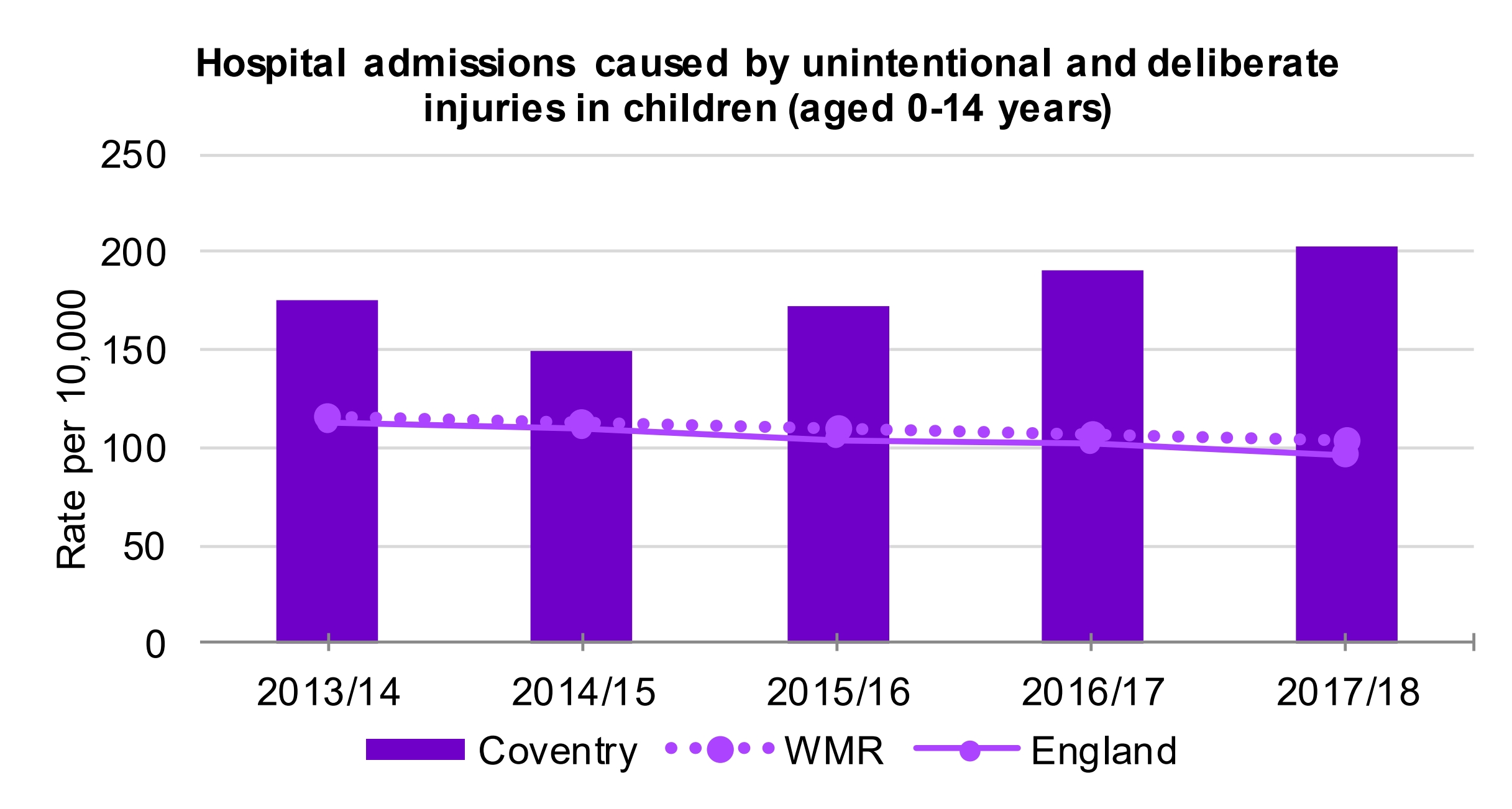 One Coventry Plan Annual Performance Report 2018-19 51 Hospital admissions caused by injuries in children