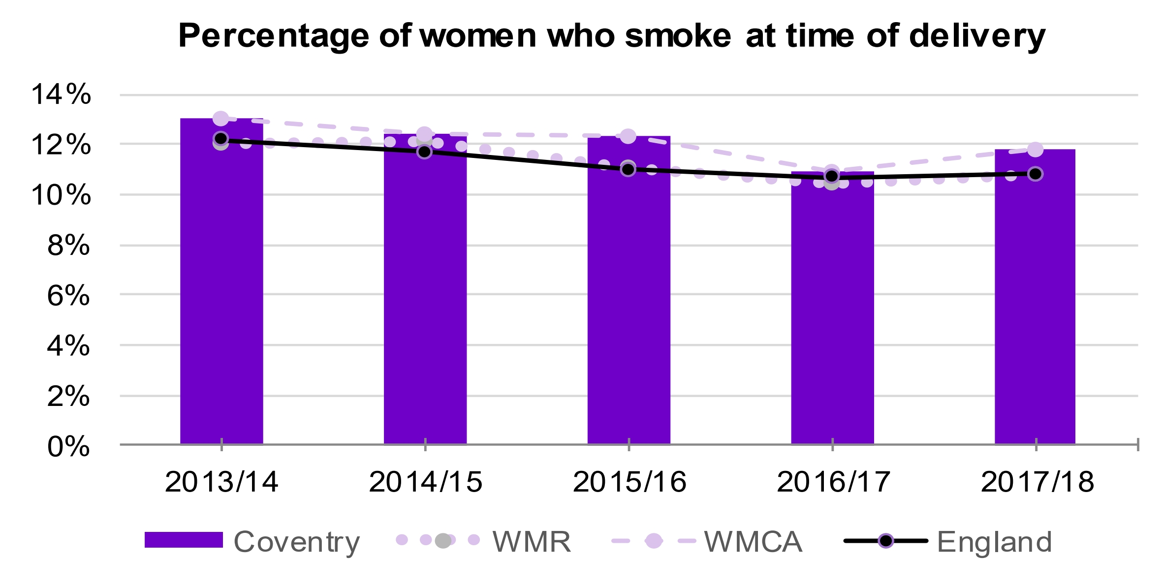 One Coventry Plan Annual Performance Report 2018-19 49 Women who smoke at time of delivery