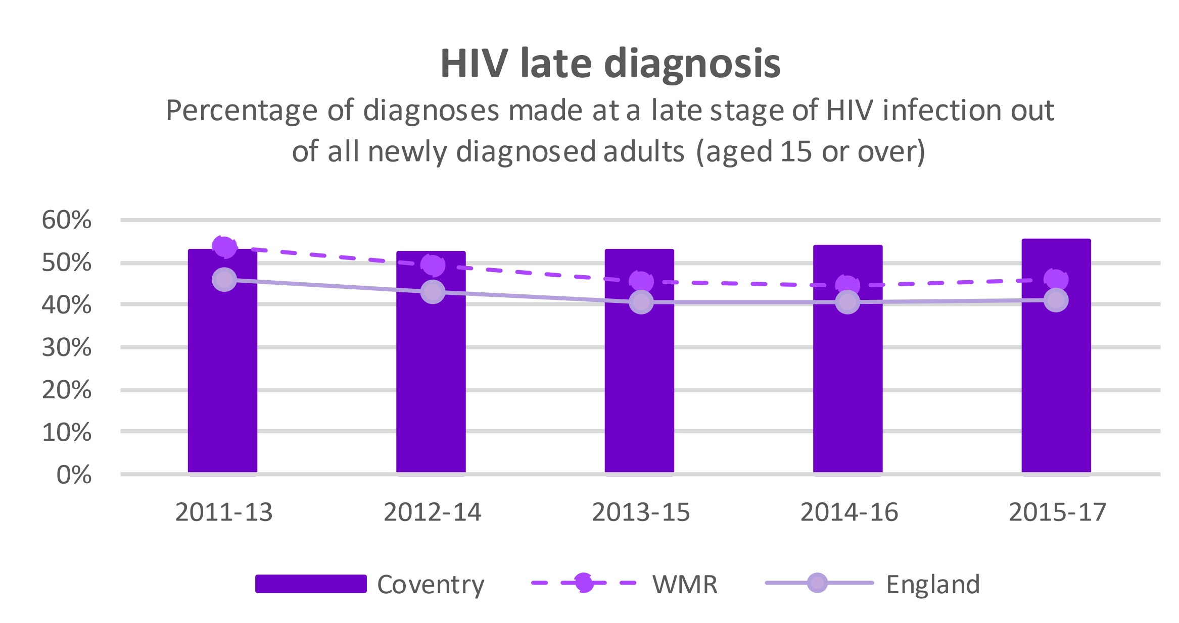 One Coventry Plan Annual Performance Report 2018-19 48 HIV late diagnosis