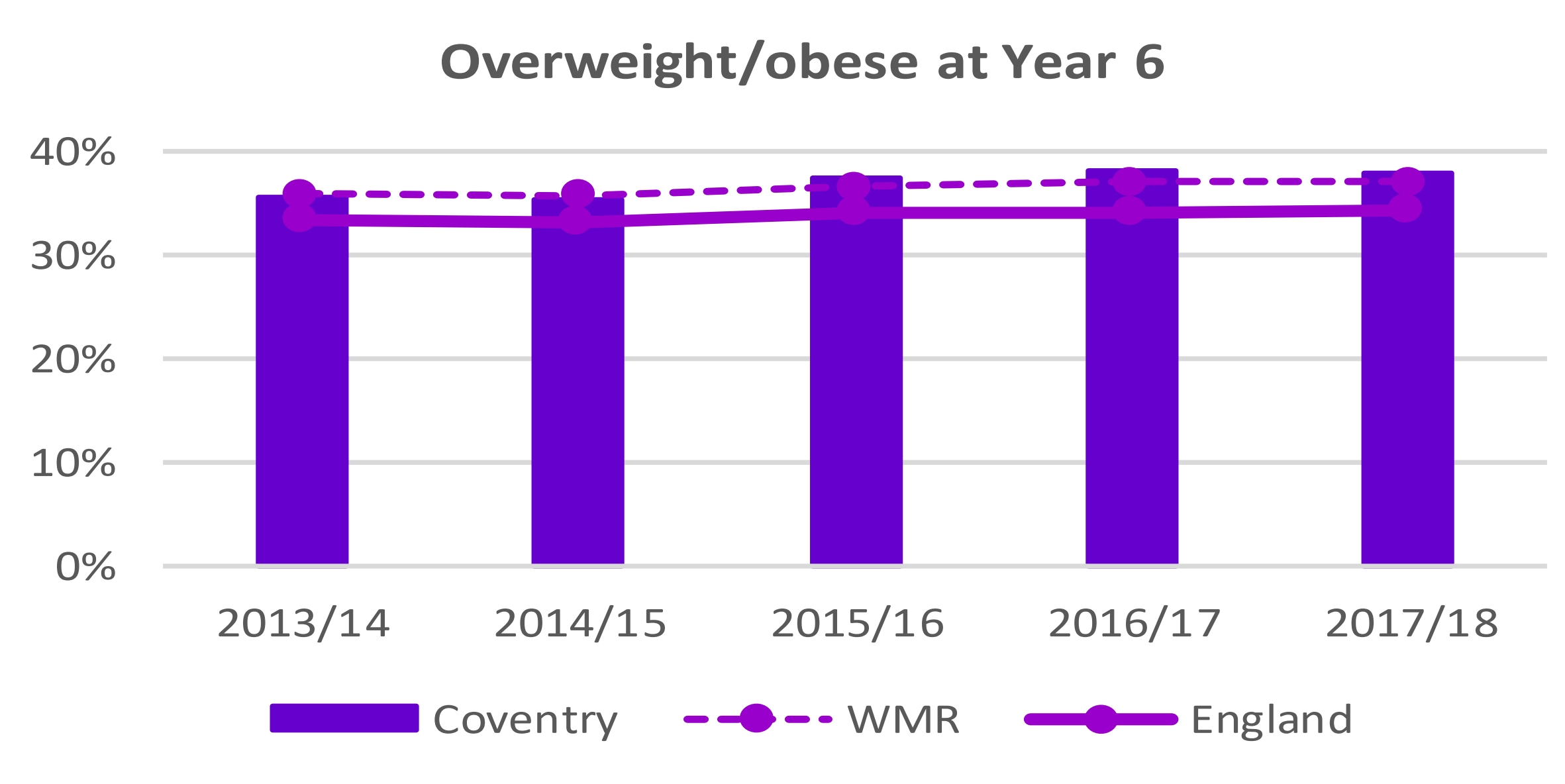 One Coventry Plan Annual Performance Report 2018-19 47 Overweight or obese at year 6