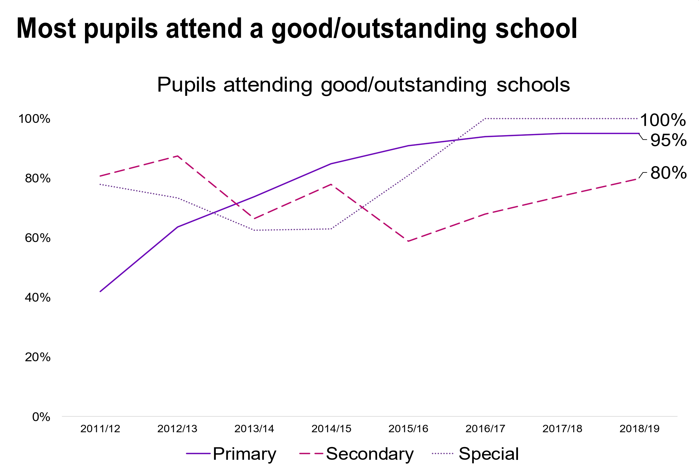 One Coventry Plan Annual Performance Report 2018-19 40 Pupils attending a good or outstanding school