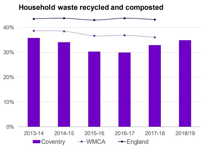 One Coventry Plan Annual Performance Report 2018-19 34 Household waste recycled and composted