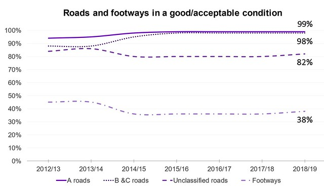 One Coventry Plan Annual Performance Report 2018-19 31 Roads and footways in an acceptable condition