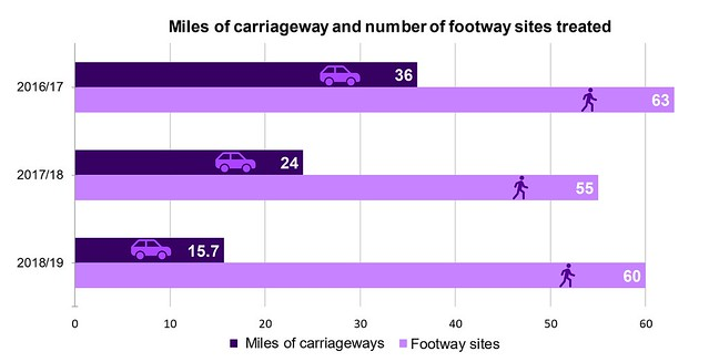 One Coventry Plan Annual Performance Report 2018-19 32 Miles of carriageway and number of footway sites treated
