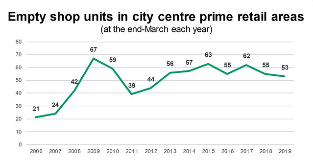 One Coventry Plan Annual Performance Report 2018-19 16 Empty shop units