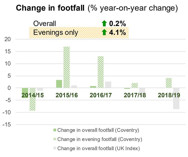 One Coventry Plan Annual Performance Report 2018-19 15 Change in footfall