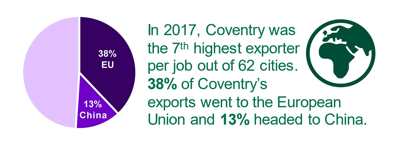 One Coventry Plan Annual Performance Report 2018-19 08 Exports