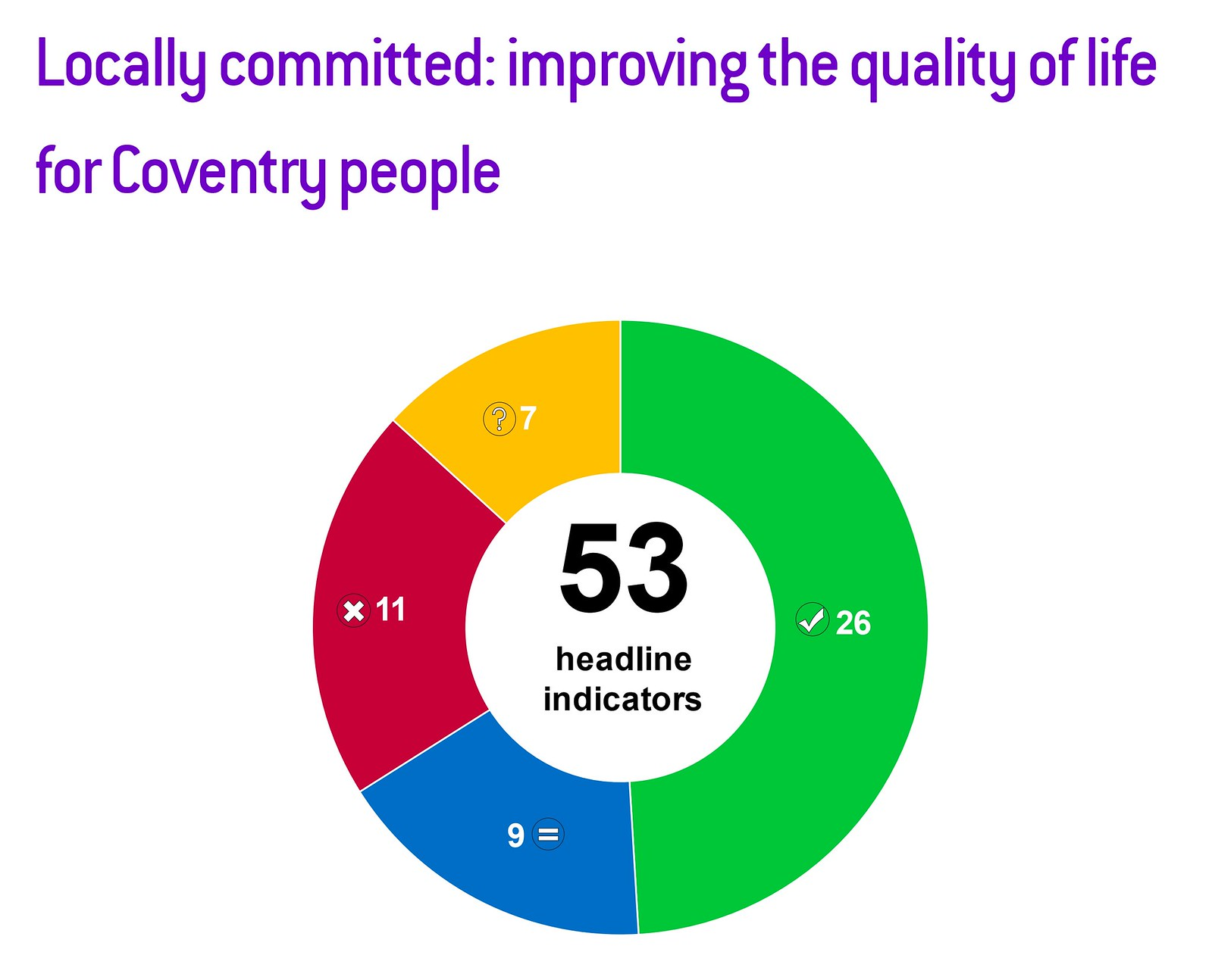 One Coventry Plan Annual Performance Report 2018-19 03 Locally committed