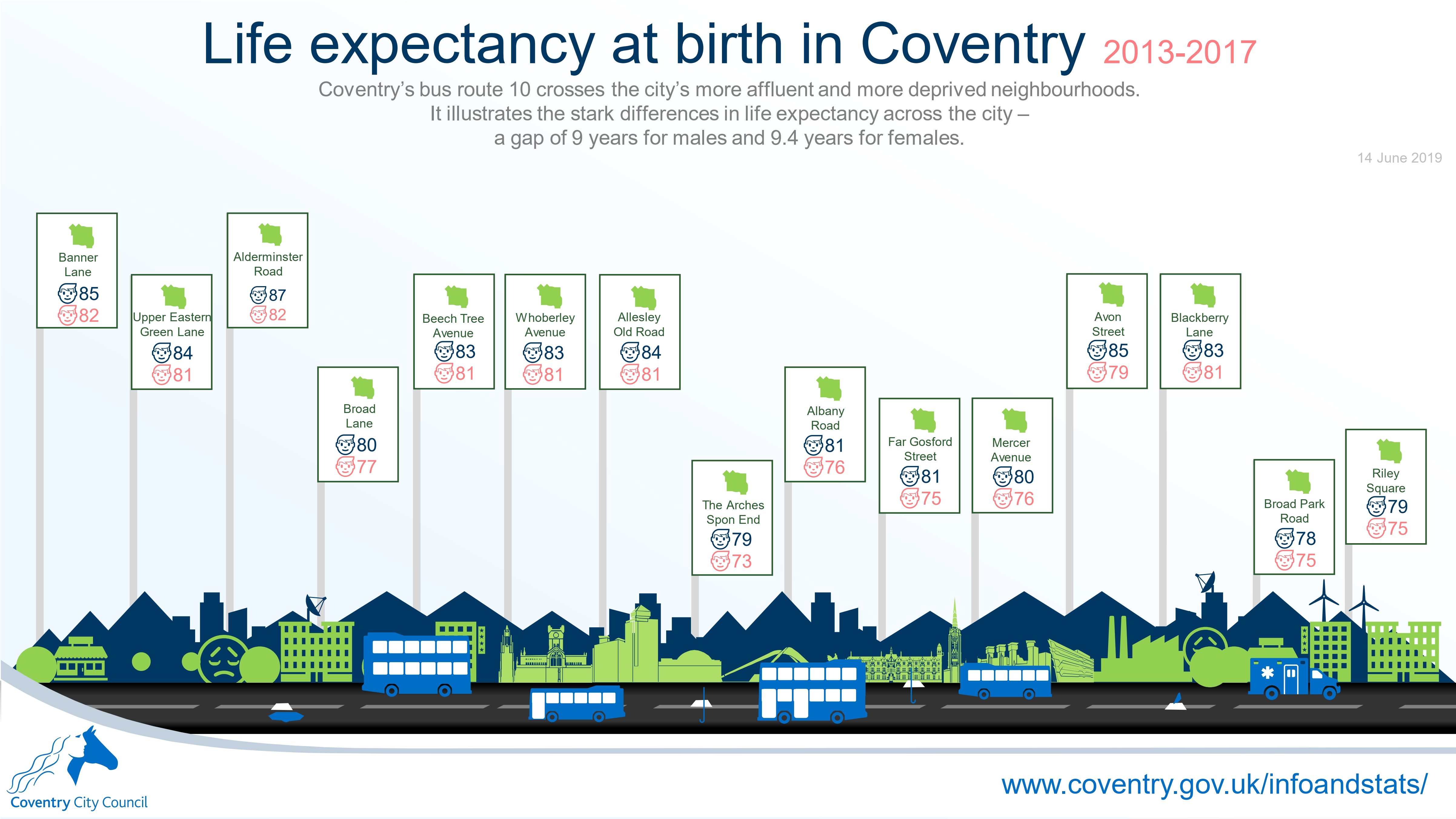 One Coventry Plan Annual Performance Report 2018-19 60 Life expectancy at birth in Coventry 2013-2017 number 10 bus route