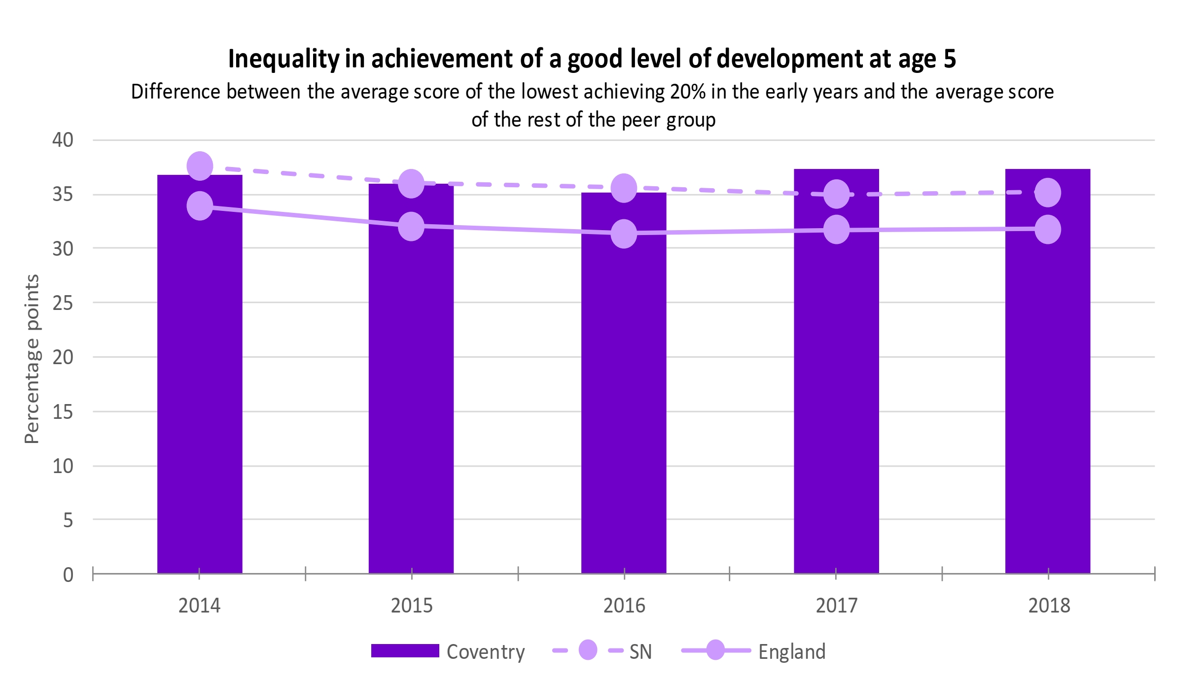 One Coventry Plan Annual Performance Report 2018-19 55 Inequality in good level of development at age 5